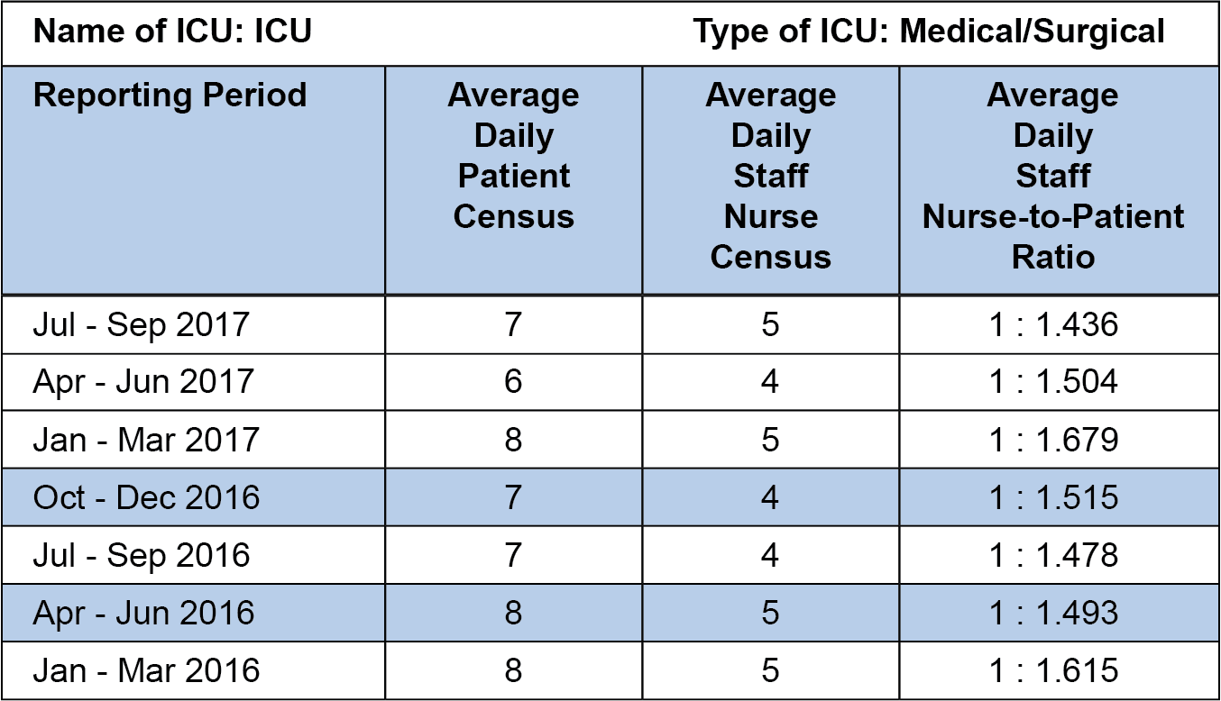 Winchester ICU Staffing Ratios Chart - Jul-Sept17.png
