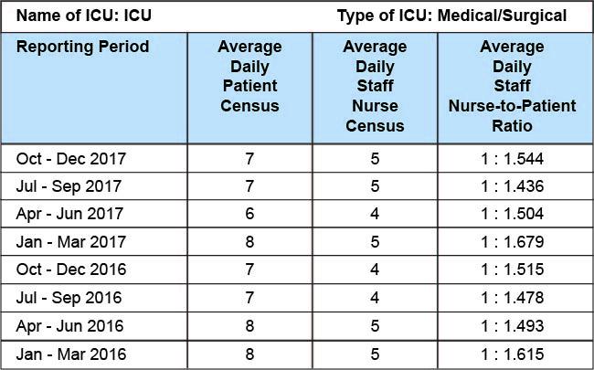 Winchester ICU Staffing Ratios Chart - Q4 2017.jpg